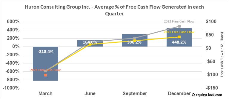 Huron Consulting Group Inc. (NASD:HURN) Free Cash Flow Seasonality