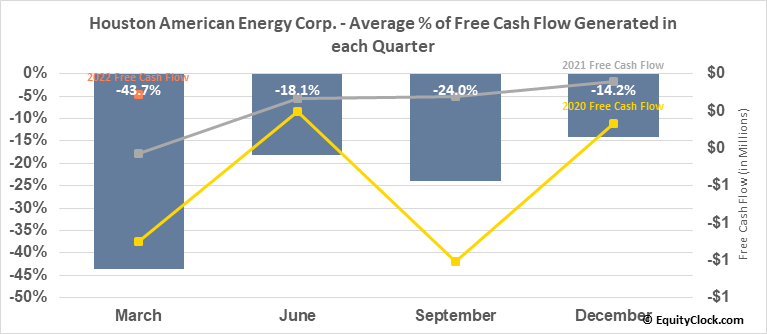Houston American Energy Corp. (AMEX:HUSA) Free Cash Flow Seasonality
