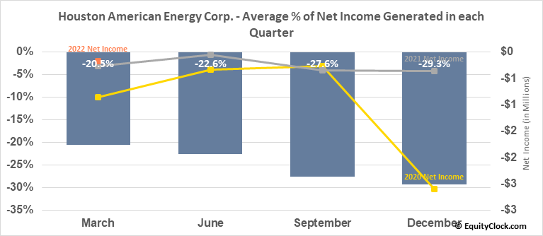 Houston American Energy Corp. (AMEX:HUSA) Net Income Seasonality