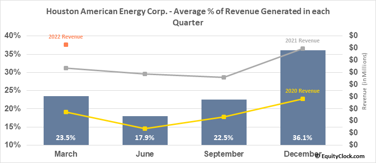 Houston American Energy Corp. (AMEX:HUSA) Revenue Seasonality