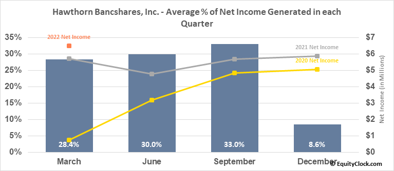 Hawthorn Bancshares, Inc. (NASD:HWBK) Net Income Seasonality