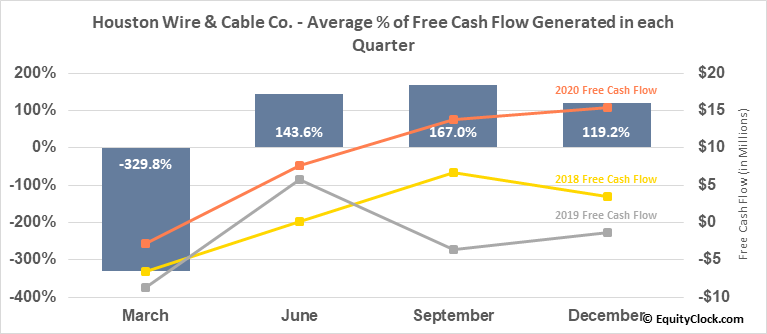 Houston Wire & Cable Co. (NASD:HWCC) Free Cash Flow Seasonality