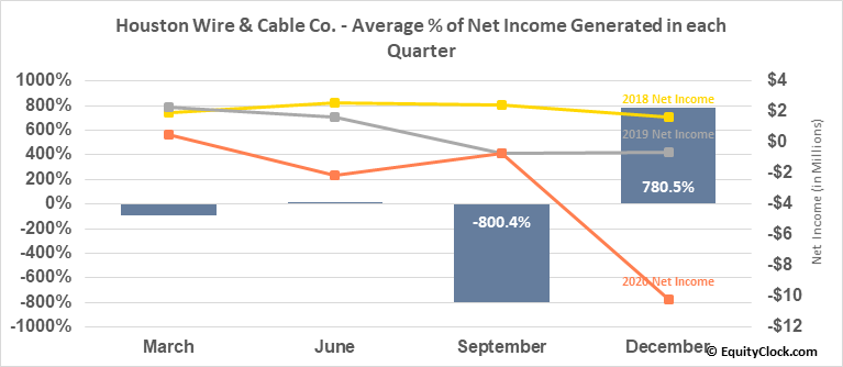 Houston Wire & Cable Co. (NASD:HWCC) Net Income Seasonality