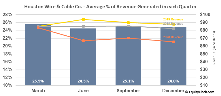 Houston Wire & Cable Co. (NASD:HWCC) Revenue Seasonality