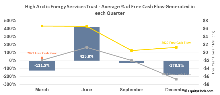 High Arctic Energy Services Trust (TSE:HWO.TO) Free Cash Flow Seasonality