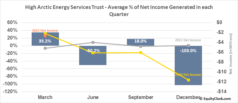 High Arctic Energy Services Trust (TSE:HWO.TO) Net Income Seasonality