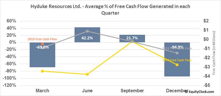Hyduke Resources Ltd. (TSE:HYD.TO) Free Cash Flow Seasonality