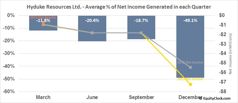 Hyduke Resources Ltd. (TSE:HYD.TO) Net Income Seasonality