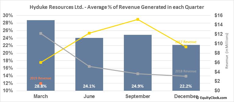Hyduke Resources Ltd. (TSE:HYD.TO) Revenue Seasonality