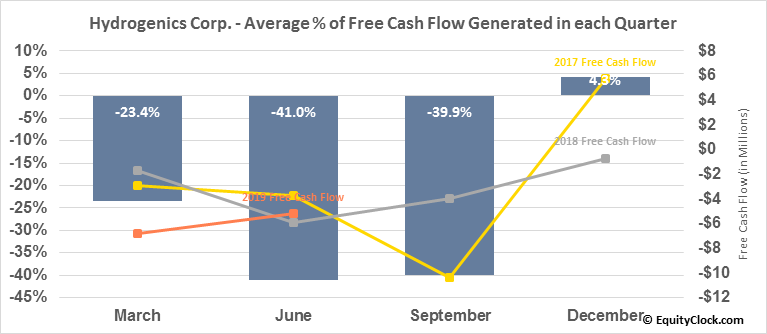 Hydrogenics Corp. (TSE:HYG.TO) Free Cash Flow Seasonality