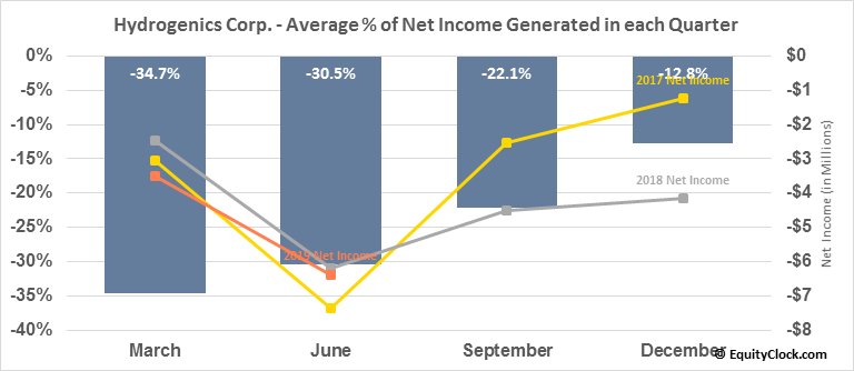 Hydrogenics Corp. (TSE:HYG.TO) Net Income Seasonality