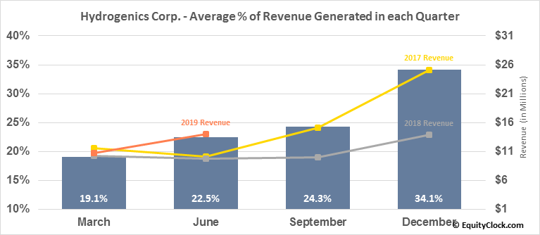 Hydrogenics Corp. (TSE:HYG.TO) Revenue Seasonality