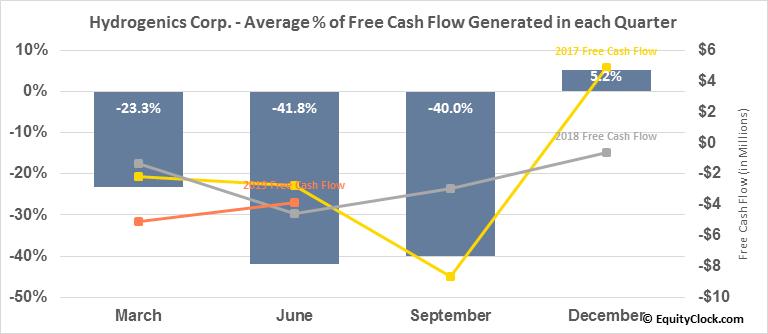 Hydrogenics Corp. (NASD:HYGS) Free Cash Flow Seasonality