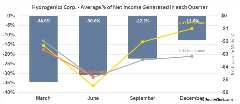 Hydrogenics Corp. (NASD:HYGS) Net Income Seasonality