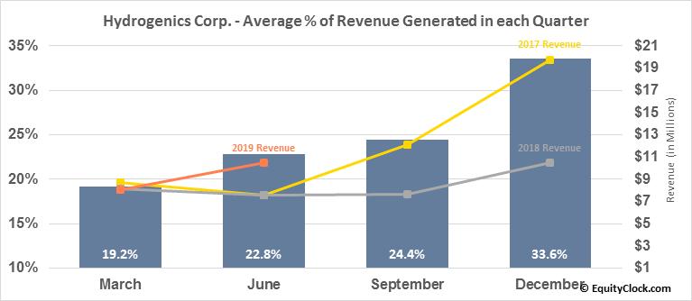 Hydrogenics Corp. (NASD:HYGS) Revenue Seasonality