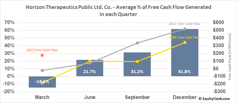 Horizon Therapeutics Public Ltd. Co. (NASD:HZNP) Free Cash Flow Seasonality