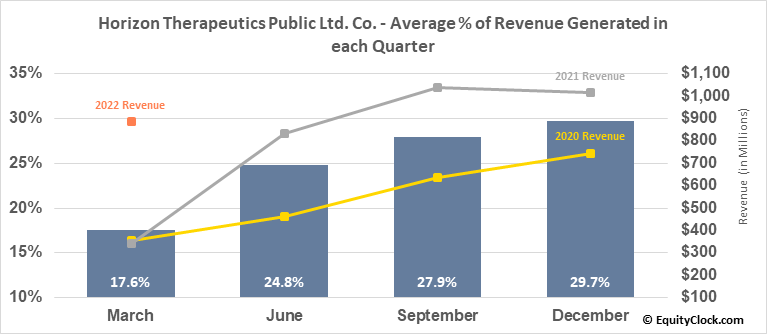 Horizon Therapeutics Public Ltd. Co. (NASD:HZNP) Revenue Seasonality
