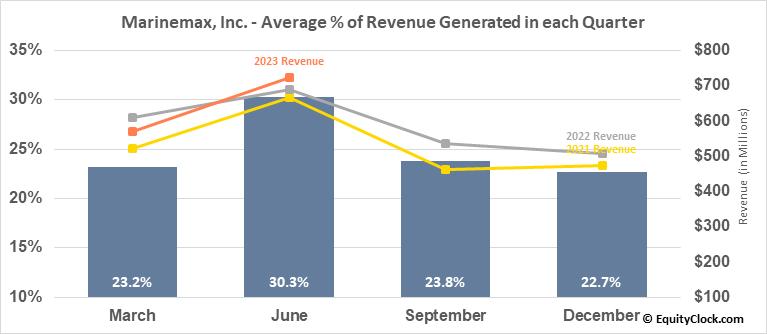 Marinemax, Inc. (NYSE:HZO) Revenue Seasonality