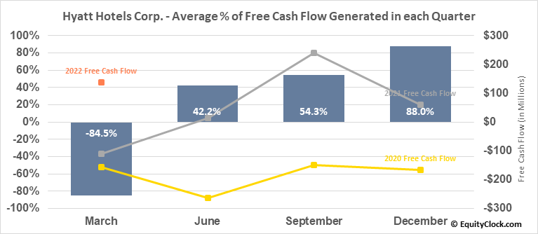 Hyatt Hotels Corp. (NYSE:H) Free Cash Flow Seasonality