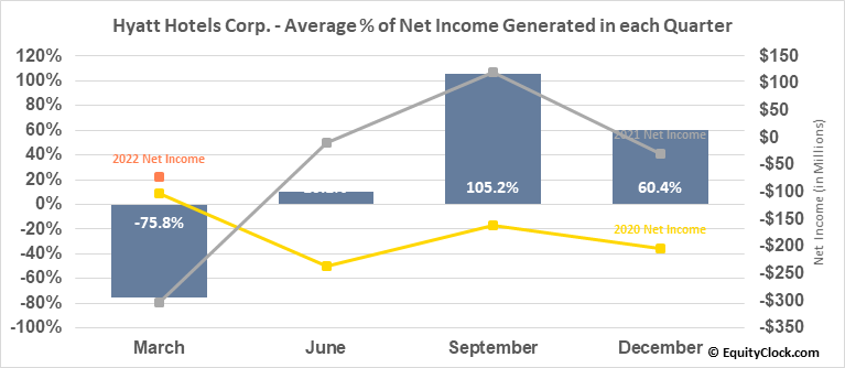 Hyatt Hotels Corp. (NYSE:H) Net Income Seasonality