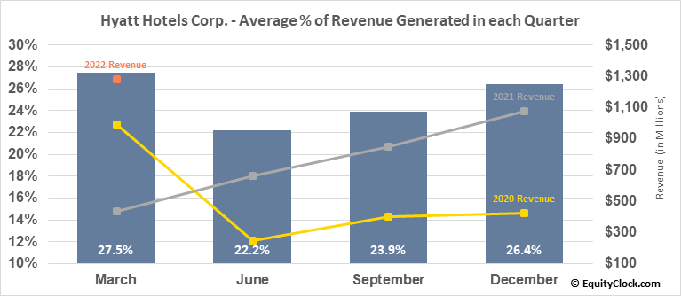 Hyatt Hotels Corp. (NYSE:H) Revenue Seasonality