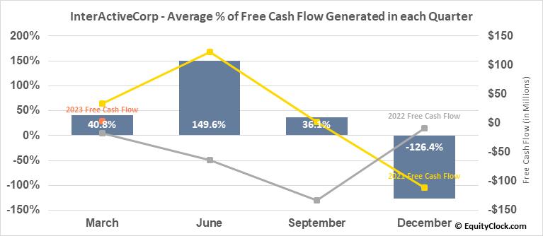 InterActiveCorp (NASD:IAC) Free Cash Flow Seasonality