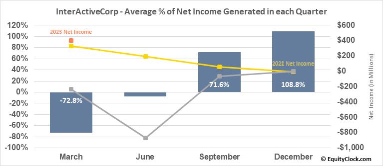 InterActiveCorp (NASD:IAC) Net Income Seasonality