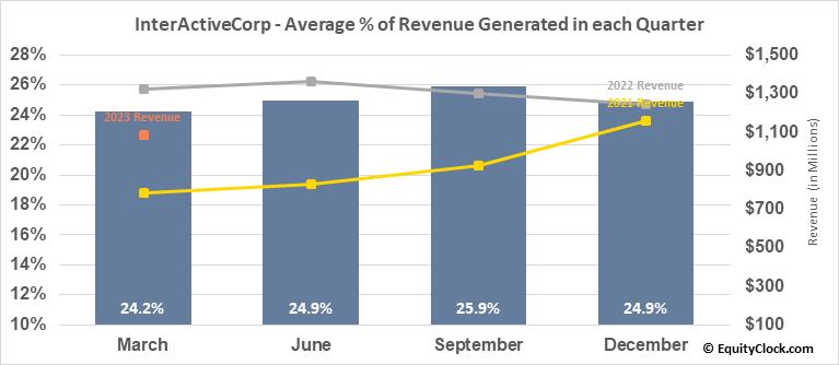 InterActiveCorp (NASD:IAC) Revenue Seasonality