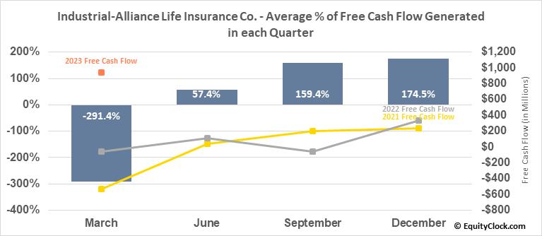Industrial-Alliance Life Insurance Co. (TSE:IAG.TO) Free Cash Flow Seasonality