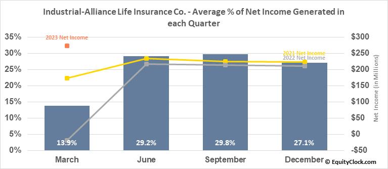 Industrial-Alliance Life Insurance Co. (TSE:IAG.TO) Net Income Seasonality