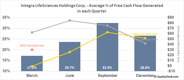 Integra LifeSciences Holdings Corp. (NASD:IART) Free Cash Flow Seasonality