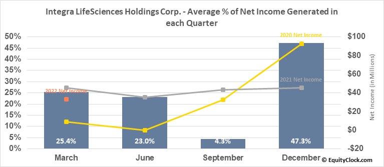 Integra LifeSciences Holdings Corp. (NASD:IART) Net Income Seasonality