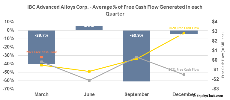 IBC Advanced Alloys Corp. (TSXV:IB.V) Free Cash Flow Seasonality