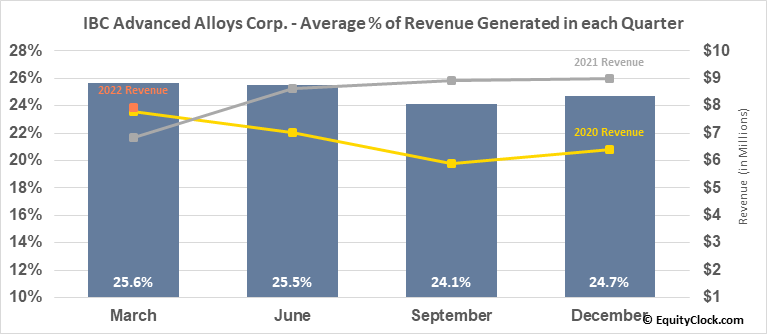 IBC Advanced Alloys Corp. (TSXV:IB.V) Revenue Seasonality
