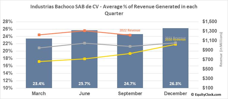 Industrias Bachoco SAB de CV (NYSE:IBA) Revenue Seasonality