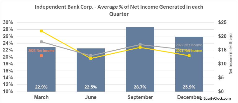 Independent Bank Corp. (NASD:IBCP) Net Income Seasonality