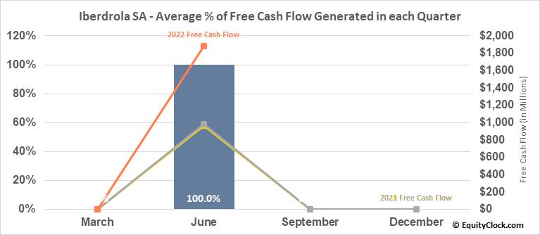 Iberdrola SA (OTCMKT:IBDRY) Free Cash Flow Seasonality