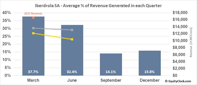 Iberdrola SA (OTCMKT:IBDRY) Revenue Seasonality