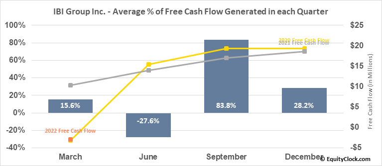 IBI Group Inc. (TSE:IBG.TO) Free Cash Flow Seasonality