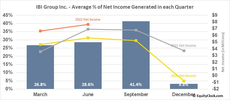 IBI Group Inc. (TSE:IBG.TO) Net Income Seasonality
