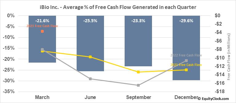 iBio Inc. (AMEX:IBIO) Free Cash Flow Seasonality