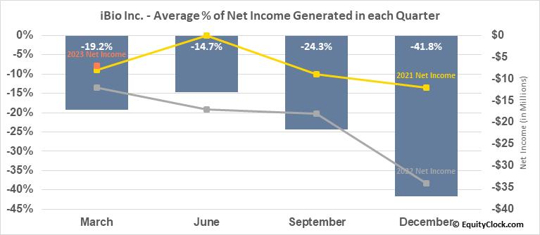 iBio Inc. (AMEX:IBIO) Net Income Seasonality