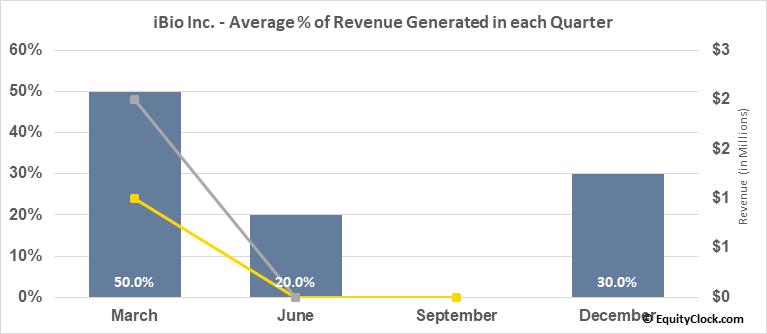 iBio Inc. (AMEX:IBIO) Revenue Seasonality