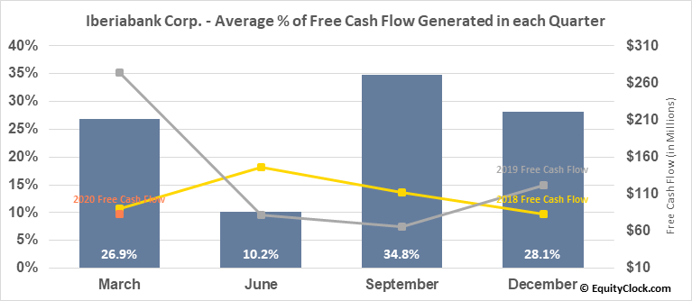 Iberiabank Corp. (NASD:IBKC) Free Cash Flow Seasonality