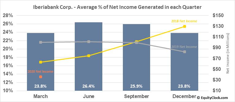 Iberiabank Corp. (NASD:IBKC) Net Income Seasonality