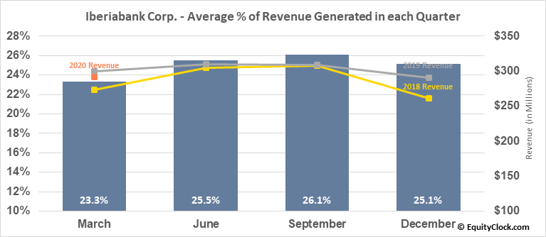 Iberiabank Corp. (NASD:IBKC) Revenue Seasonality