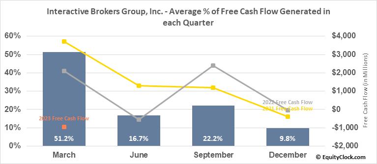 Interactive Brokers Group, Inc. (NASD:IBKR) Free Cash Flow Seasonality