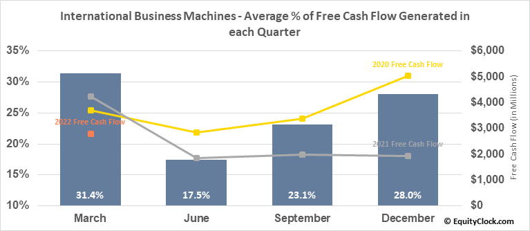 International Business Machines (NYSE:IBM) Free Cash Flow Seasonality