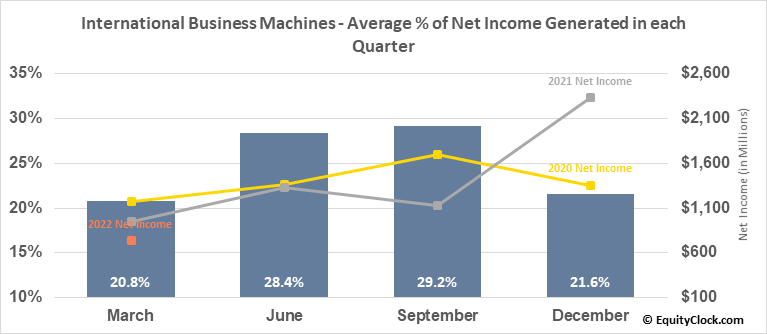 International Business Machines (NYSE:IBM) Net Income Seasonality