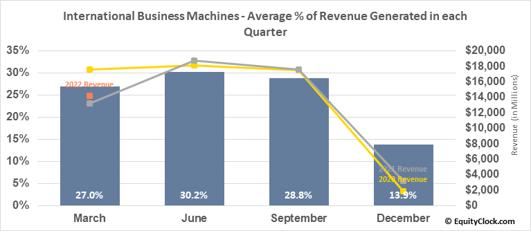 International Business Machines (NYSE:IBM) Revenue Seasonality